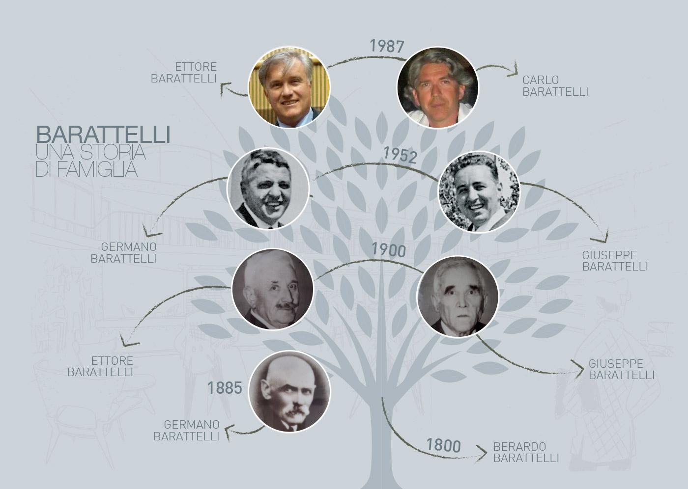 barattelli-albero-genialogico